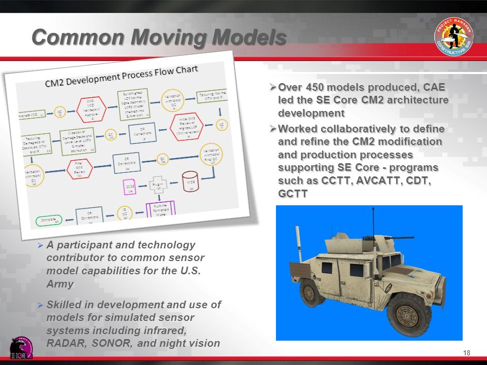Common Moving Models 18 Over 450 models produced, CAE led the SE Core CM2 architecture development Over 450 models produced, CAE led the SE Core CM2 a