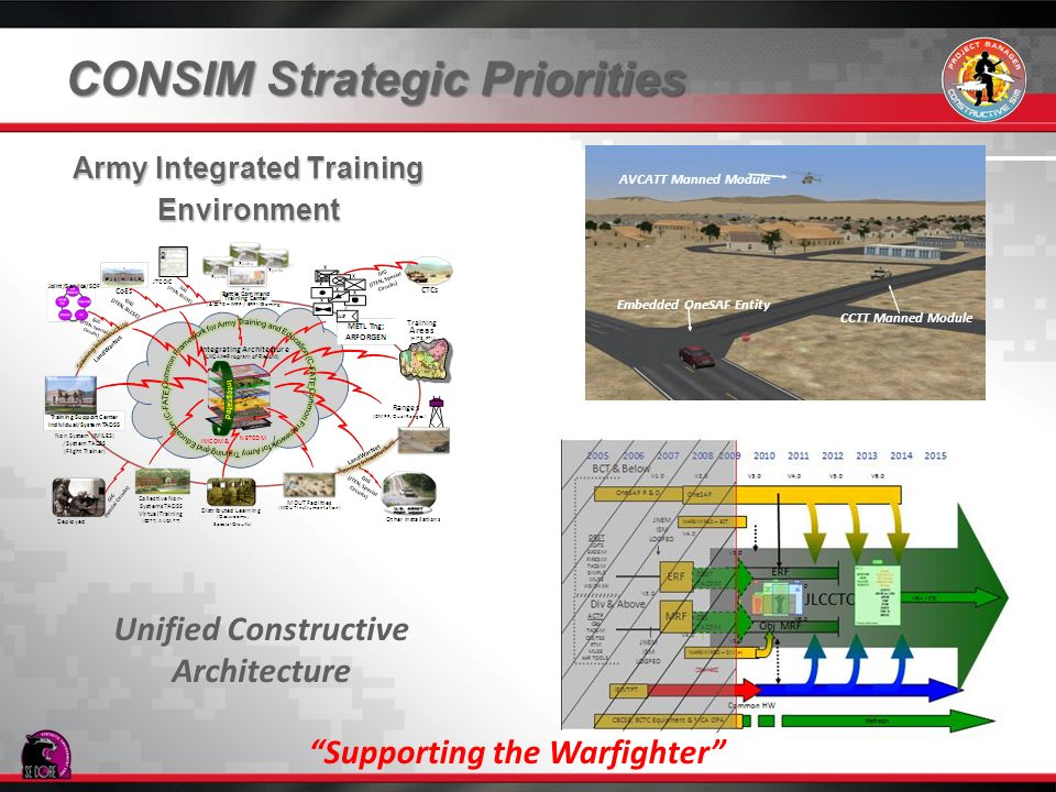 CONSIM Strategic Priorities Army Integrated Training Environment Unified Constructive Architecture Virtual Systems SE CORE Integration CCTT Manned Mod
