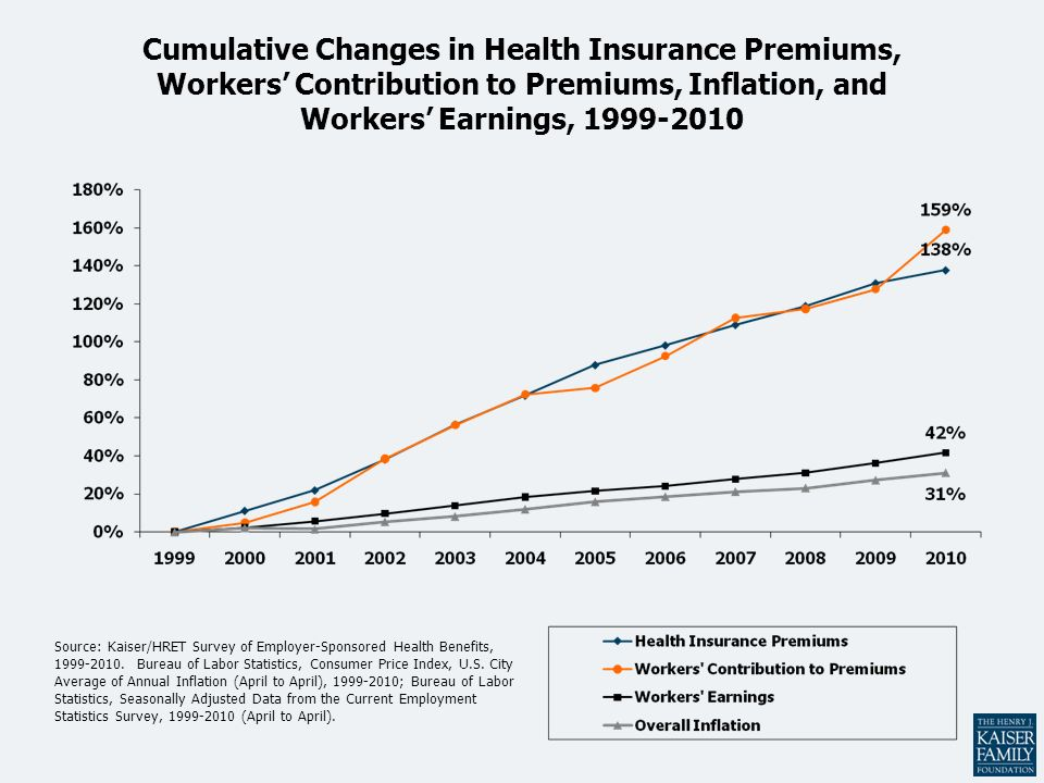Cumulative Changes in Health Insurance Premiums, Workers Contribution to Premiums, Inflation, and Workers Earnings, 1999-2010 Source: Kaiser/HRET Survey of Employer-Sponsored Health Benefits, 1999-2010.