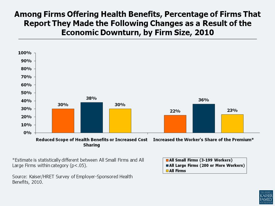 Among Firms Offering Health Benefits, Percentage of Firms That Report They Made the Following Changes as a Result of the Economic Downturn, by Firm Si