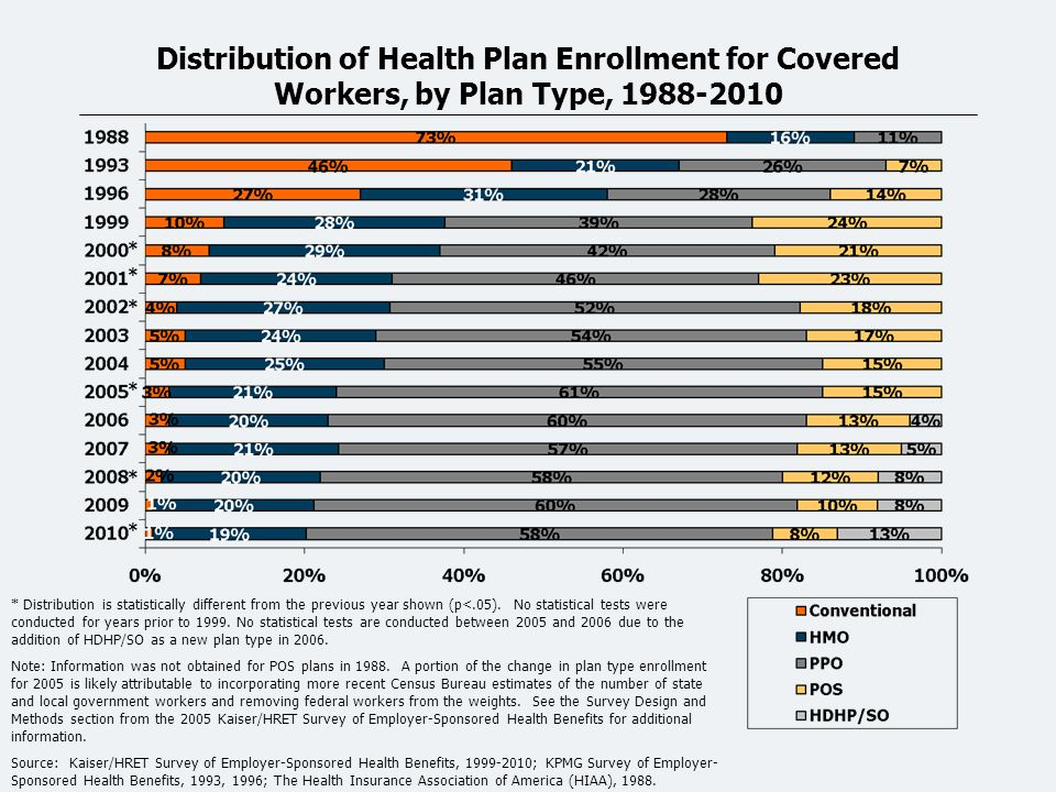Distribution of Health Plan Enrollment for Covered Workers, by Plan Type, 1988-2010 * Distribution is statistically different from the previous year shown (p<.05).