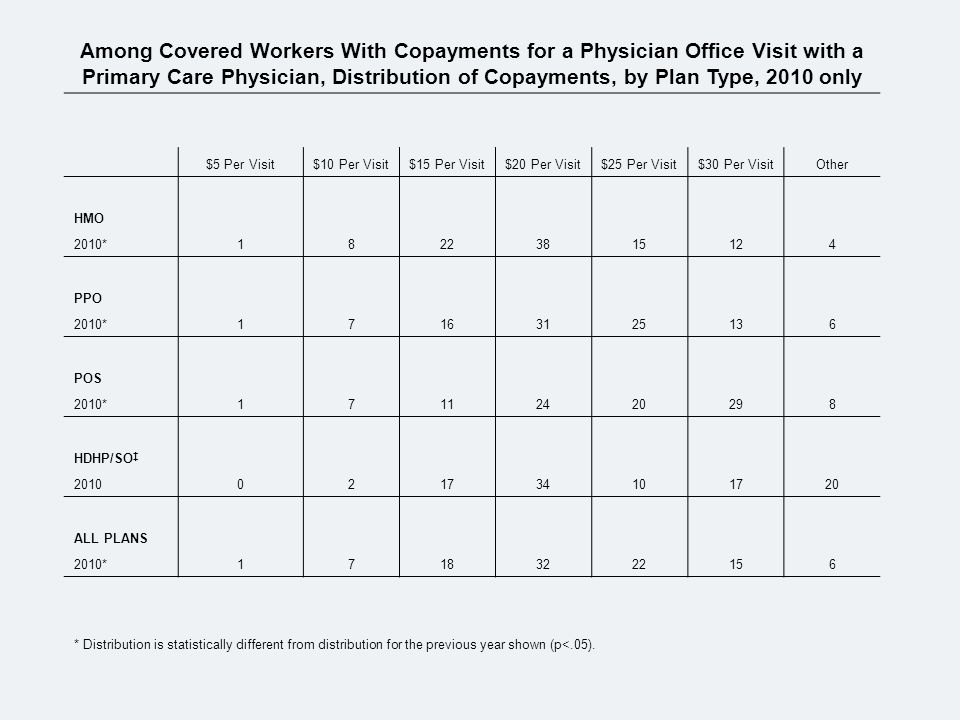 Among Covered Workers With Copayments for a Physician Office Visit with a Primary Care Physician, Distribution of Copayments, by Plan Type, 2010 only $5 Per Visit$10 Per Visit$15 Per Visit$20 Per Visit$25 Per Visit$30 Per VisitOther HMO 2010*18223815124 PPO 2010*17163125136 POS 2010*17112420298 HDHP/SO 2010021734101720 ALL PLANS 2010*17183222156 * Distribution is statistically different from distribution for the previous year shown (p<.05).