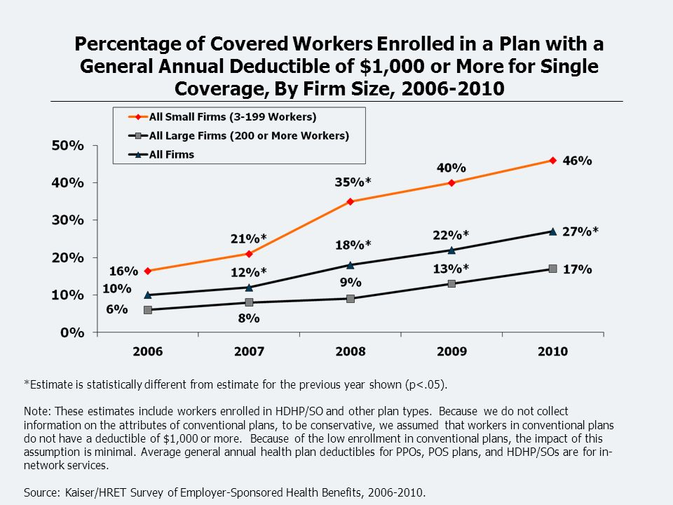 Percentage of Covered Workers Enrolled in a Plan with a General Annual Deductible of $1,000 or More for Single Coverage, By Firm Size, 2006-2010 *Estimate is statistically different from estimate for the previous year shown (p<.05).