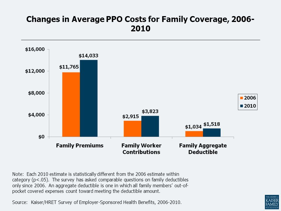 Changes in Average PPO Costs for Family Coverage, 2006- 2010 Note: Each 2010 estimate is statistically different from the 2006 estimate within categor