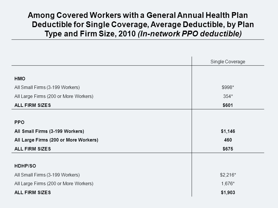 Among Covered Workers with a General Annual Health Plan Deductible for Single Coverage, Average Deductible, by Plan Type and Firm Size, 2010 (In-network PPO deductible) Single Coverage HMO All Small Firms (3-199 Workers)$998* All Large Firms (200 or More Workers)354* ALL FIRM SIZES$601 PPO All Small Firms (3-199 Workers)$1,146 All Large Firms (200 or More Workers)460 ALL FIRM SIZES$675 HDHP/SO All Small Firms (3-199 Workers)$2,216* All Large Firms (200 or More Workers)1,676* ALL FIRM SIZES$1,903