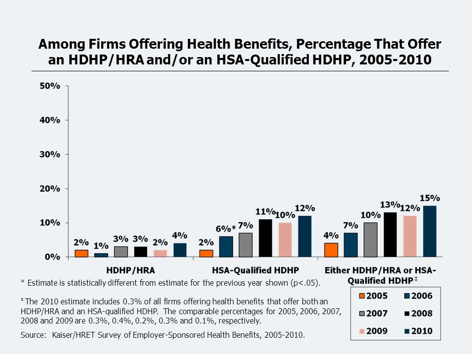 Among Firms Offering Health Benefits, Percentage That Offer an HDHP/HRA and/or an HSA-Qualified HDHP, 2005-2010 * Estimate is statistically different