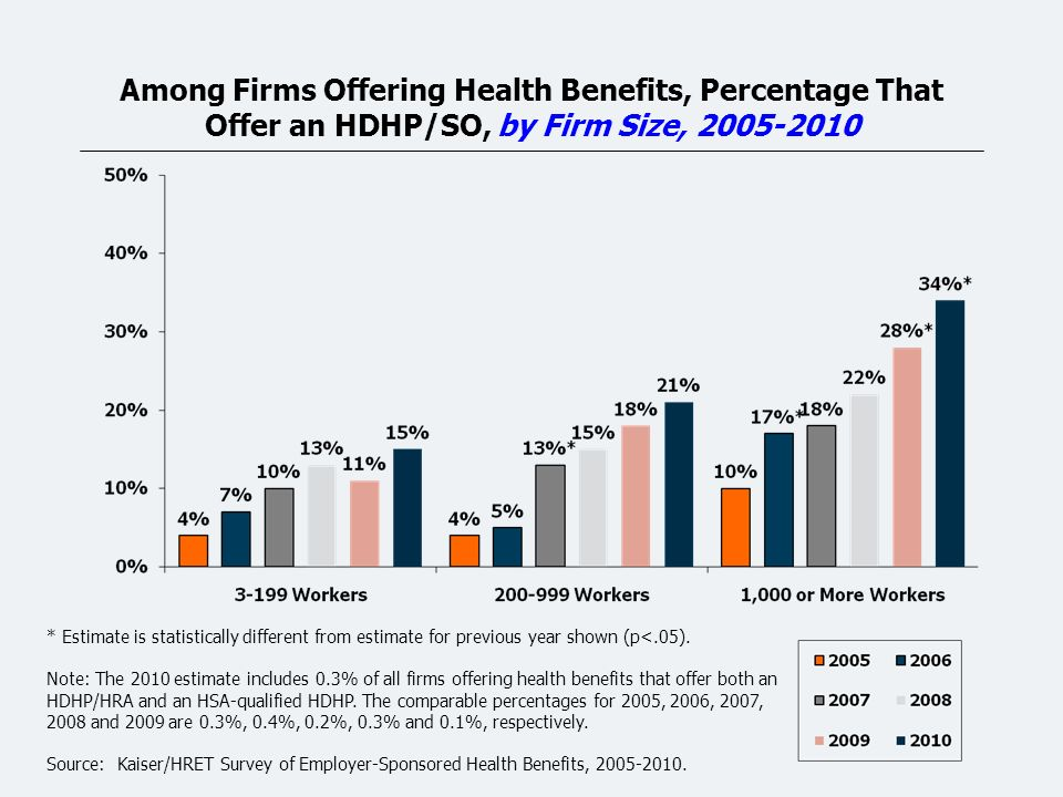 Among Firms Offering Health Benefits, Percentage That Offer an HDHP/SO, by Firm Size, 2005-2010 * Estimate is statistically different from estimate for previous year shown (p<.05).