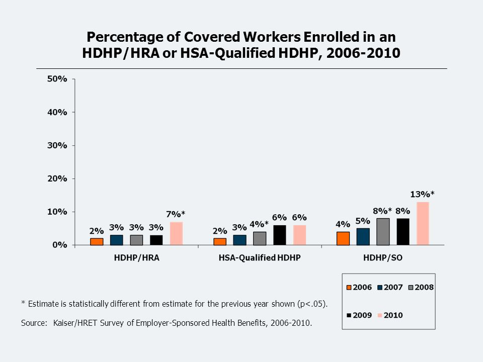 Percentage of Covered Workers Enrolled in an HDHP/HRA or HSA-Qualified HDHP, 2006-2010 * Estimate is statistically different from estimate for the previous year shown (p<.05).