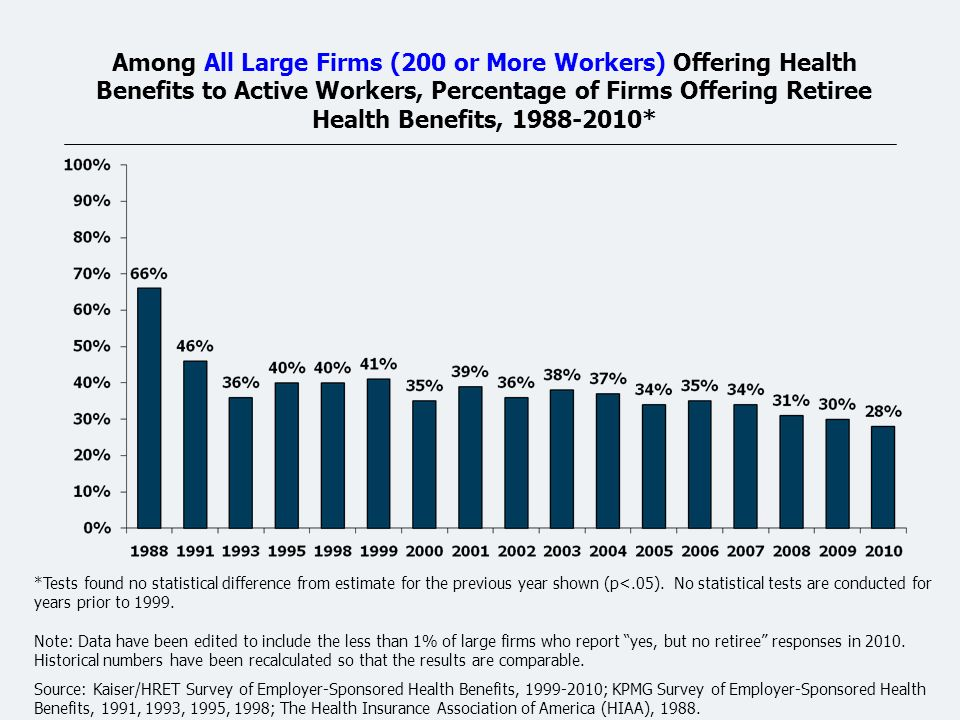 Among All Large Firms (200 or More Workers) Offering Health Benefits to Active Workers, Percentage of Firms Offering Retiree Health Benefits, 1988-2010* *Tests found no statistical difference from estimate for the previous year shown (p<.05).