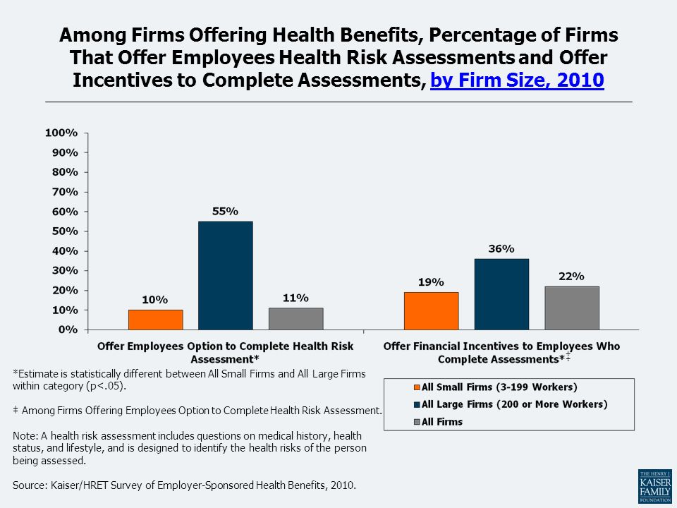 Among Firms Offering Health Benefits, Percentage of Firms That Offer Employees Health Risk Assessments and Offer Incentives to Complete Assessments, by Firm Size, 2010 *Estimate is statistically different between All Small Firms and All Large Firms within category (p<.05).