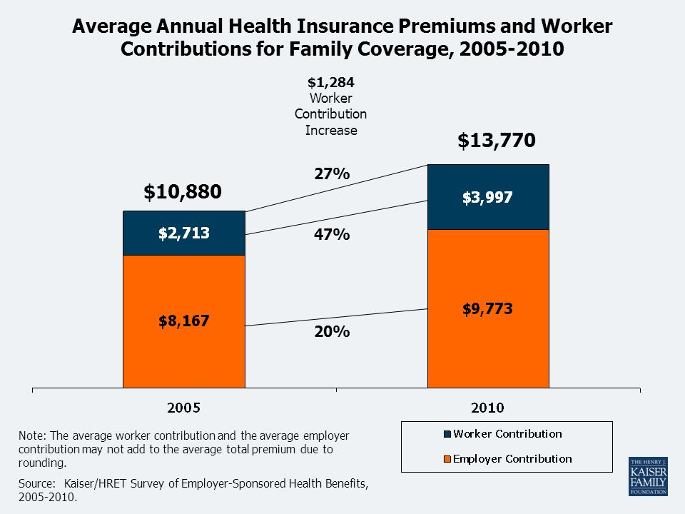 Average Annual Health Insurance Premiums and Worker Contributions for Family Coverage, 2005-2010 Note: The average worker contribution and the average