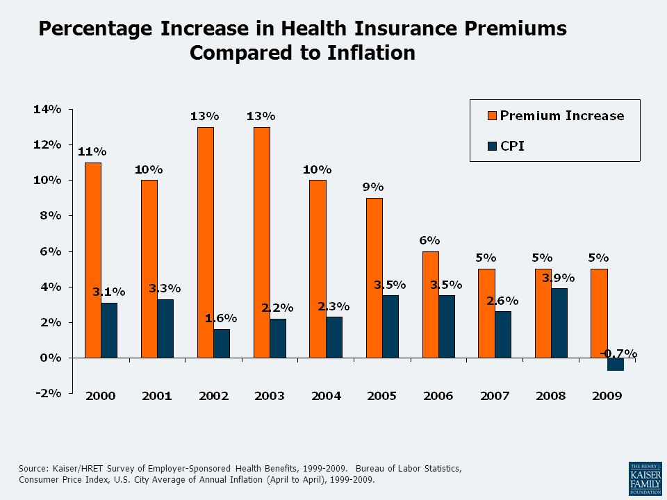 Percentage Increase in Health Insurance Premiums Compared to Inflation Source: Kaiser/HRET Survey of Employer-Sponsored Health Benefits, 1999-2009. Bu