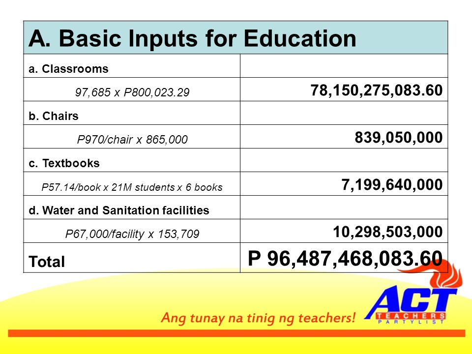 A. Basic Inputs for Education a. Classrooms 97,685 x P800, ,150,275, b.