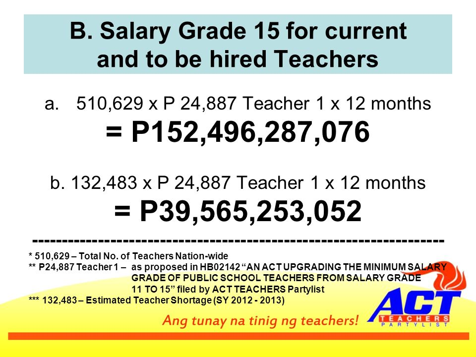 B.Salary Grade 15 for current and to be hired no.