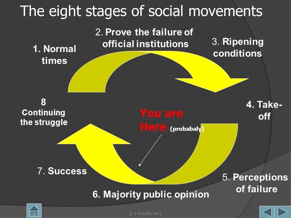 © A Ricketts 201219 The eight stages of social movements 1. Normal times 2. Prove the failure of official institutions 3. Ripening conditions 4. Take-