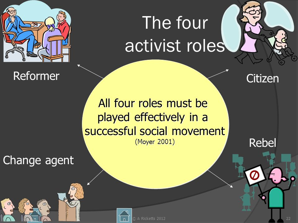 © A Ricketts 201222 The four activist roles Citizen Rebel Change agent Reformer All four roles must be played effectively in a successful social movem