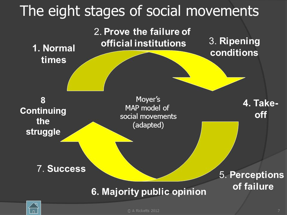 7 The eight stages of social movements 1. Normal times 2. Prove the failure of official institutions 3. Ripening conditions 4. Take- off 5. Perception