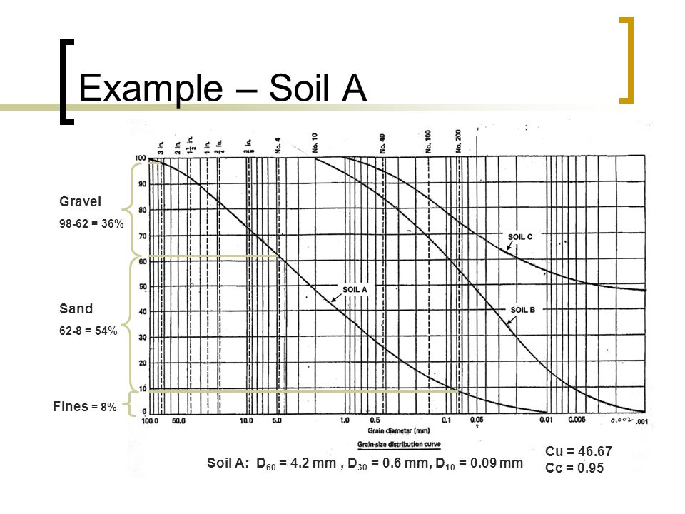 Example – Soil A Soil A: D 60 = 4.2 mm, D 30 = 0.6 mm, D 10 = 0.09 mm Cu = 46.67 Cc = 0.95 Gravel 98-62 = 36% Sand 62-8 = 54% Fines = 8%