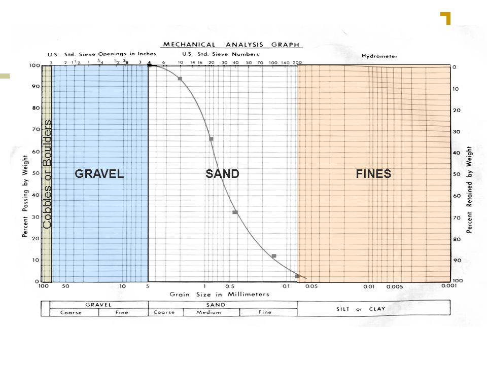 Grain Size Distribution Curves GRAVEL SAND FINES Cobbles or Boulders