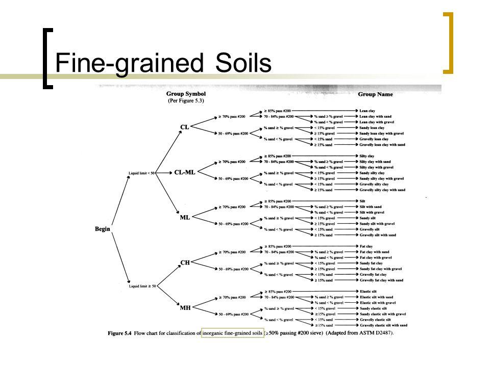 Fine-grained Soils