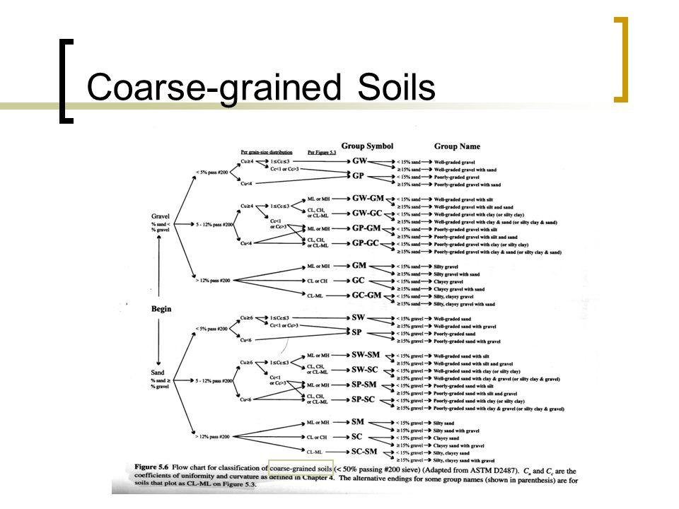 Coarse-grained Soils