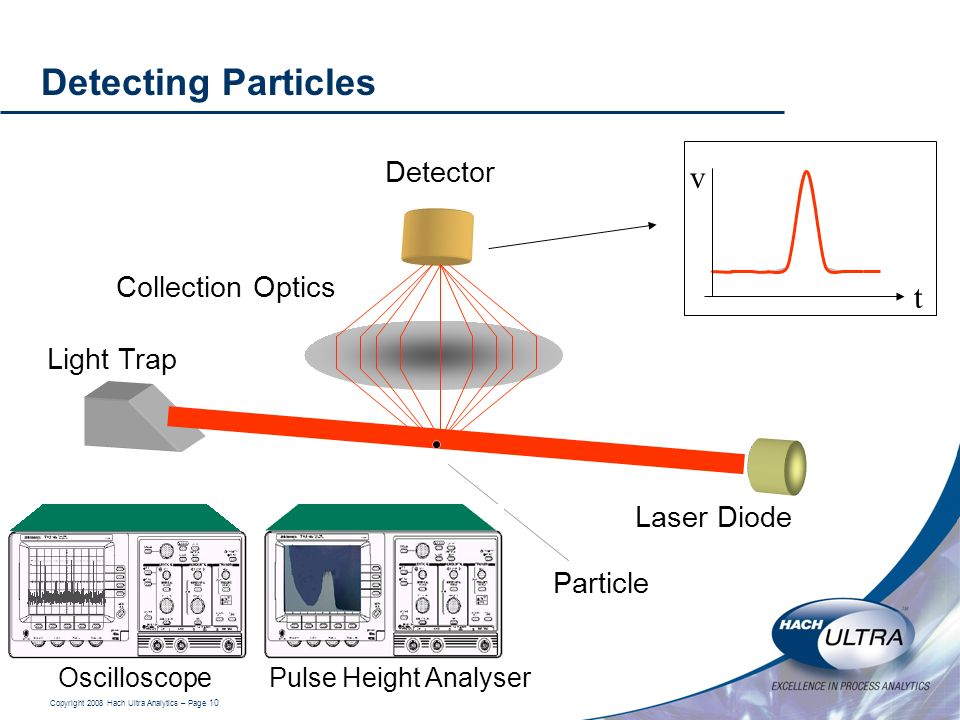 Copyright 2008 Hach Ultra Analytics – Page 10 Laser Diode Detector Collection Optics Particle Light Trap Detecting Particles t v Oscilloscope Pulse He