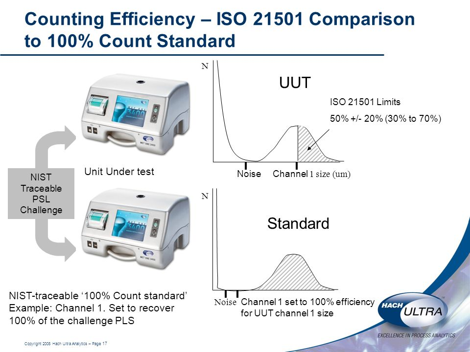 Copyright 2008 Hach Ultra Analytics – Page 17 Channel 1 size (um) Noise N Counting Efficiency – ISO 21501 Comparison to 100% Count Standard Channel 1