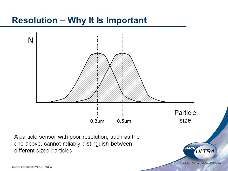 Copyright 2008 Hach Ultra Analytics – Page 20 Resolution – Why It Is Important N Particle size 0.3µm A particle sensor with poor resolution, such as t