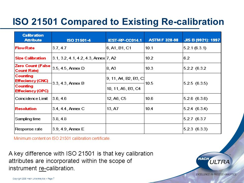 Copyright 2008 Hach Ultra Analytics – Page 7 ISO 21501 Compared to Existing Re-calibration A key difference with ISO 21501 is that key calibration att