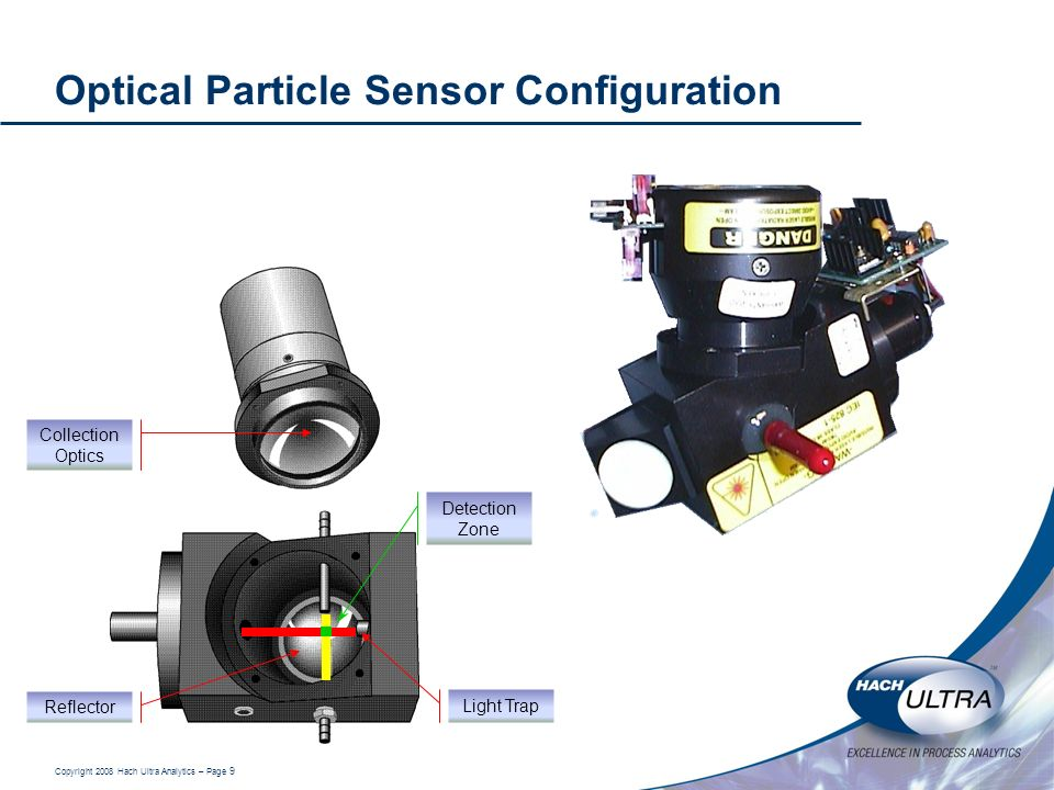 Copyright 2008 Hach Ultra Analytics – Page 9 Optical Particle Sensor Configuration Light Trap Collection Optics Reflector Detection Zone