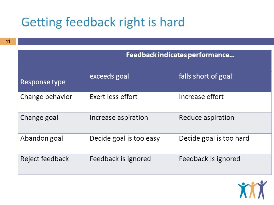 Getting feedback right is hard Feedback indicates performance… Response type exceeds goalfalls short of goal Change behaviorExert less effortIncrease