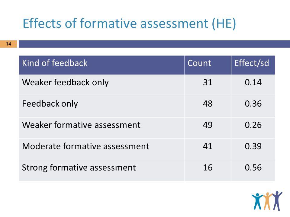 Effects of formative assessment (HE) Kind of feedbackCountEffect/sd Weaker feedback only310.14 Feedback only480.36 Weaker formative assessment490.26 M