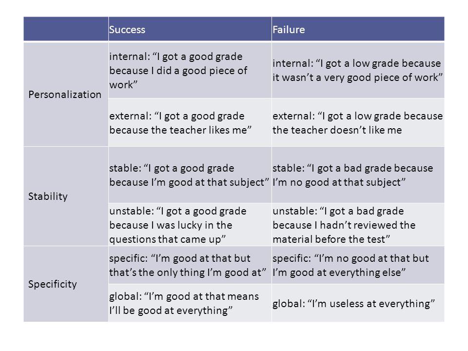 SuccessFailure Personalization internal: I got a good grade because I did a good piece of work internal: I got a low grade because it wasnt a very goo