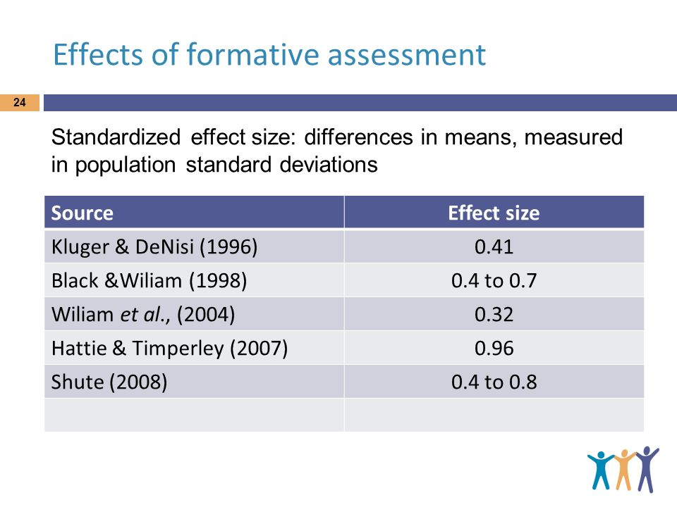 Effects of formative assessment SourceEffect size Kluger & DeNisi (1996)0.41 Black &Wiliam (1998)0.4 to 0.7 Wiliam et al., (2004)0.32 Hattie & Timperl