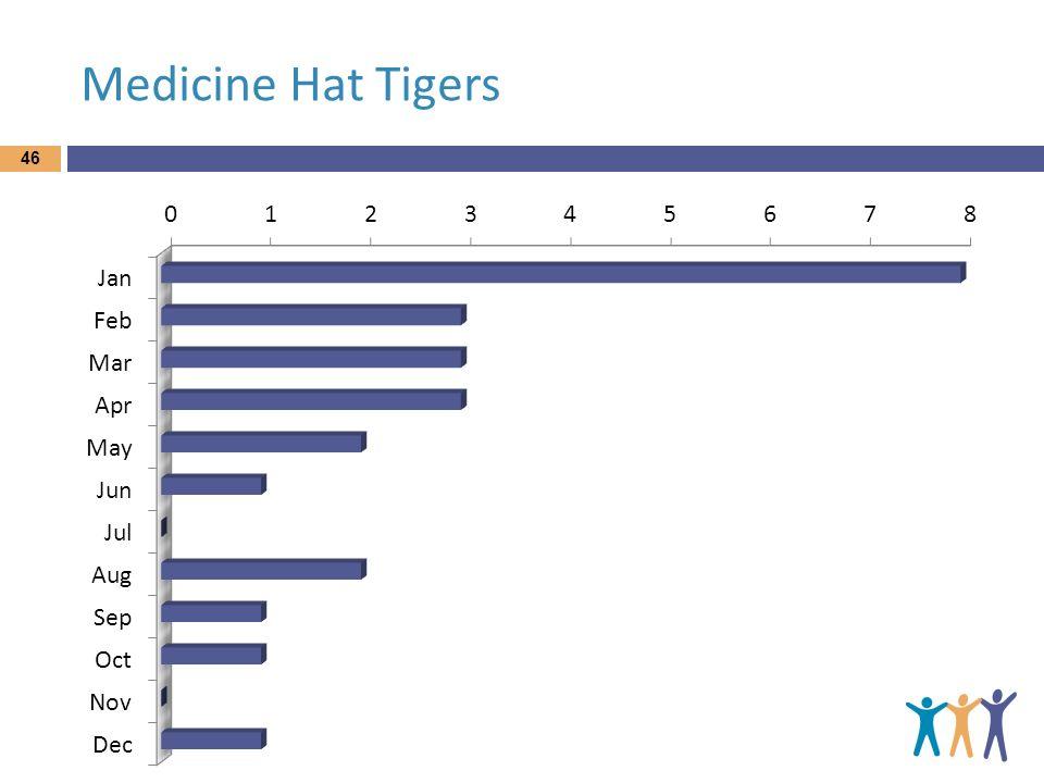 Medicine Hat Tigers 46