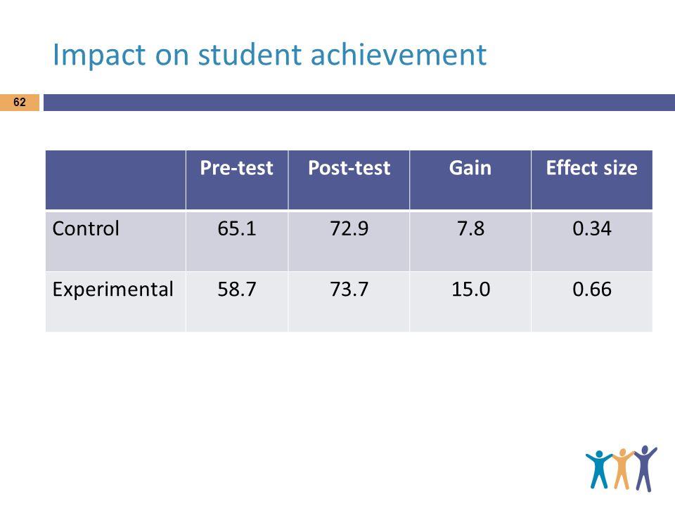 Impact on student achievement Pre-testPost-testGainEffect size Control65.172.97.80.34 Experimental58.773.715.00.66 62