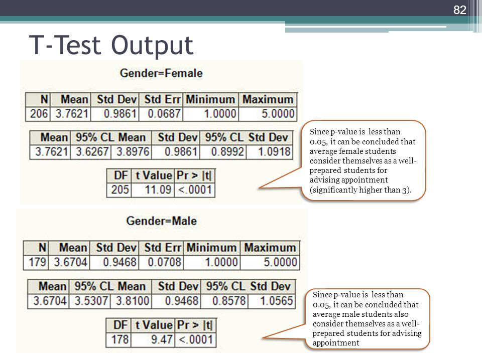 T-Test Output 82 Since p-value is less than 0.05, it can be concluded that average male students also consider themselves as a well- prepared students