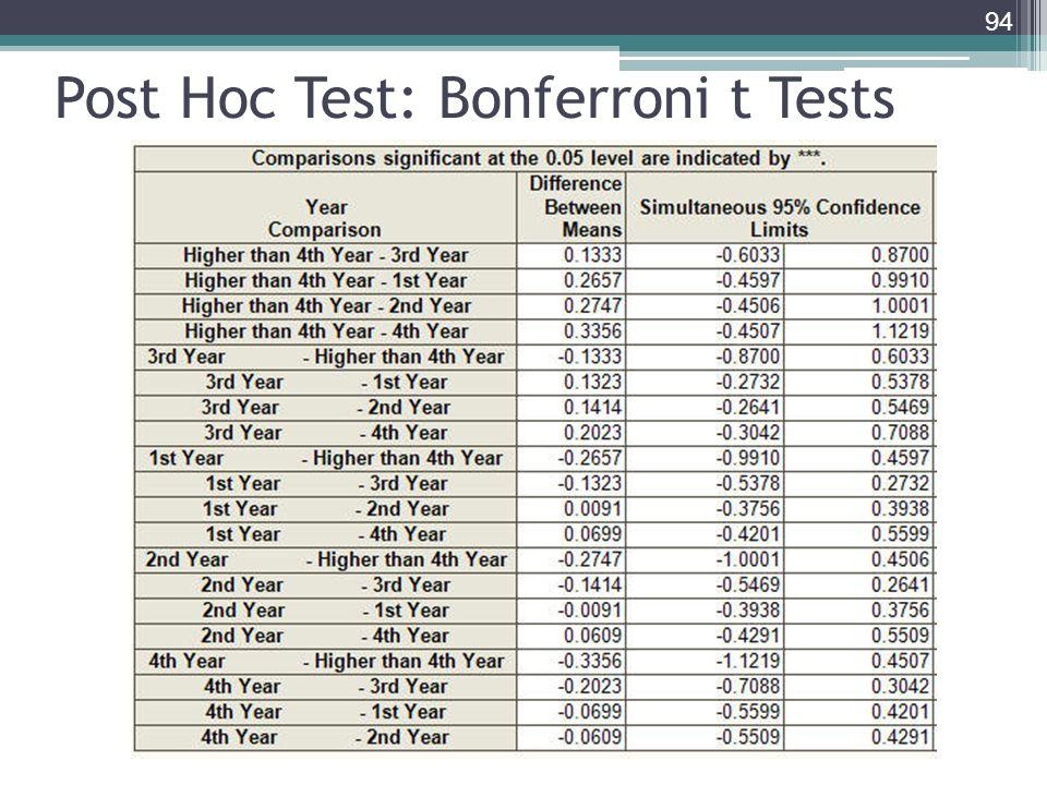 Post Hoc Test: Bonferroni t Tests 94