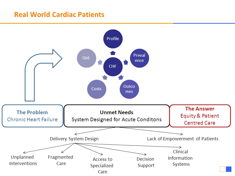 Real World Cardiac Patients The Problem Chronic Heart Failure Unmet Needs System Designed for Acute Conditons Lack of Empowerment of PatientsDelivery System Design Unplanned Interventions Fragmented Care Decision Support Clinical Information Systems Access to Specialized Care The Answer Equity & Patient Centred Care CHFProfile Preval ence Outco mes CostsQoL
