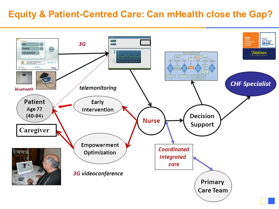 Equity & Patient-Centred Care: Can mHealth close the Gap? Nurse Caregiver Patient Age 77 (40-94 ) Primary Care Team Empowerment Optimization 3G videoc