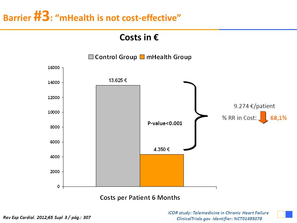 9.274 /patient % RR in Cost: 68,1% P-value<0.001 Costs in Barrier #3 : mHealth is not cost-effective Rev Esp Cardiol.
