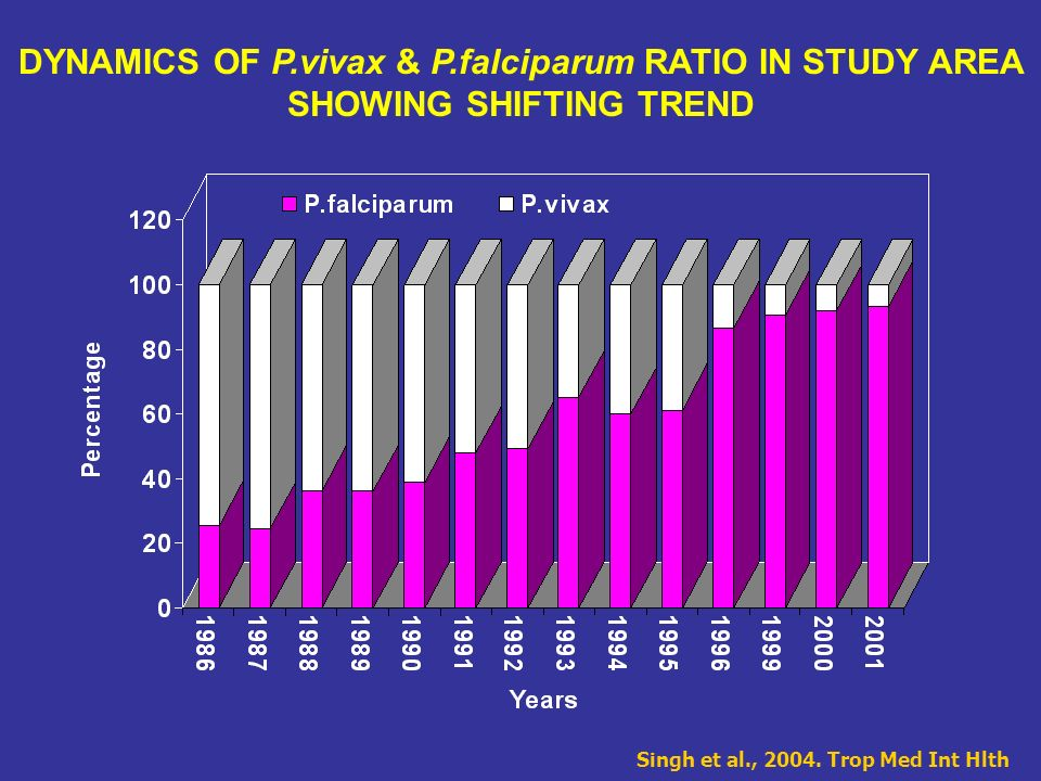 DYNAMICS OF P.vivax & P.falciparum RATIO IN STUDY AREA SHOWING SHIFTING TREND Singh et al., 2004. Trop Med Int Hlth