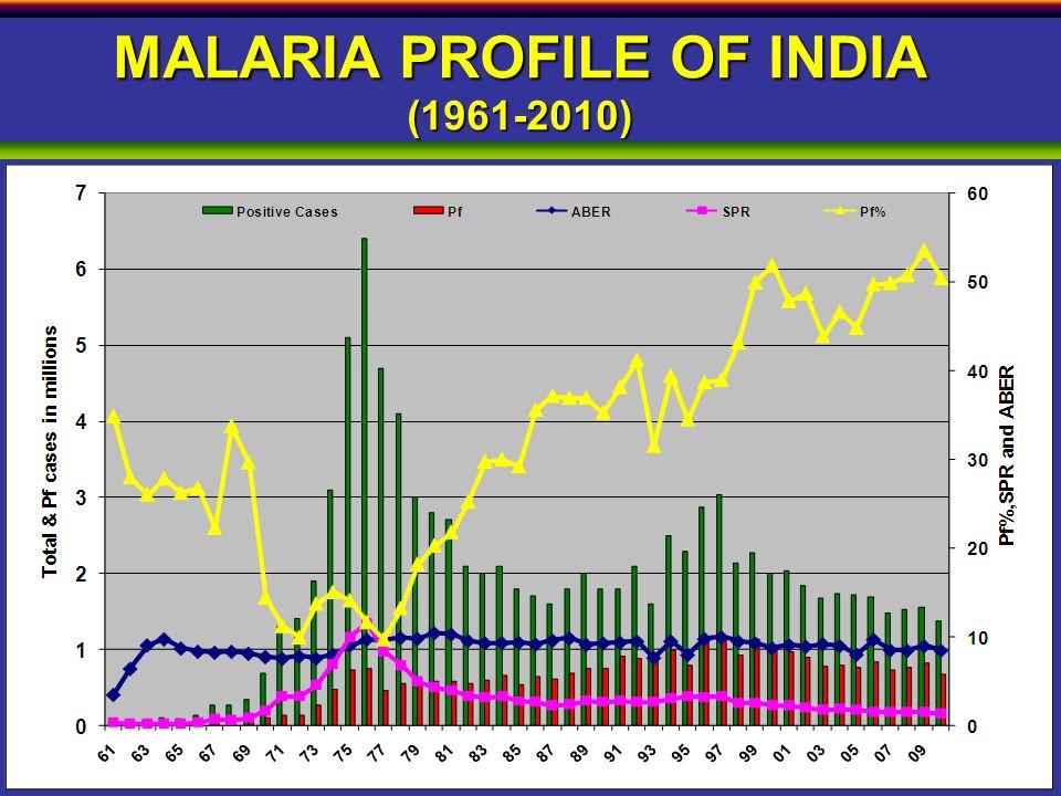 Major Vectors in India Anopheles fluviatilis Anopheles culicifacies Anopheles stephensi Anopheles sundaicus Anopheles minimus Anopheles dirus