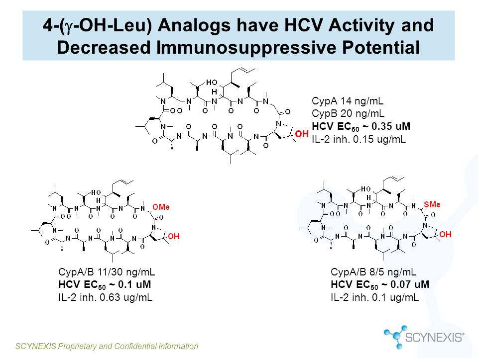 SCYNEXIS Proprietary and Confidential Information 4-( -OH-Leu) Analogs have HCV Activity and Decreased Immunosuppressive Potential CypA 14 ng/mL CypB