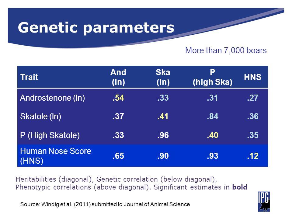 Genetic parameters Trait And (ln) Ska (ln) P (high Ska) HNS Androstenone (ln).54.33.31.27 Skatole (ln).37.41.84.36 P (High Skatole).33.96.40.35 Human