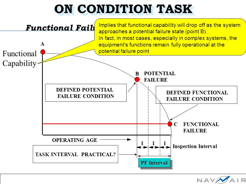 OMDEC IncSlide Number: 9Session 4Performance OPERATING AGE A FUNCTIONALFAILURE POTENTIALFAILURE B C DEFINED POTENTIAL FAILURE CONDITION Inspection Interval Functional Failure: PRACTICAL.
