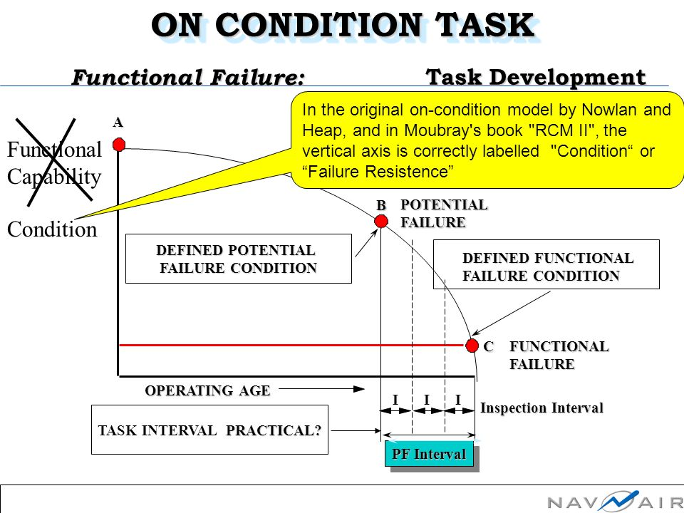 OMDEC IncSlide Number: 10Session 4PerformanceConclusion The P-F Interval is a good, but subjective, first approximation developed during an RCM analysis in the absence of data based on the recollection by the analysts of potential and functional failures that have occurred.