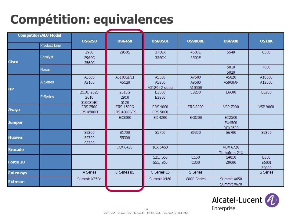 COPYRIGHT © 2011 ALCATEL-LUCENT ENTERPRISE. ALL RIGHTS RESERVED. 11 Compétition: equivalences