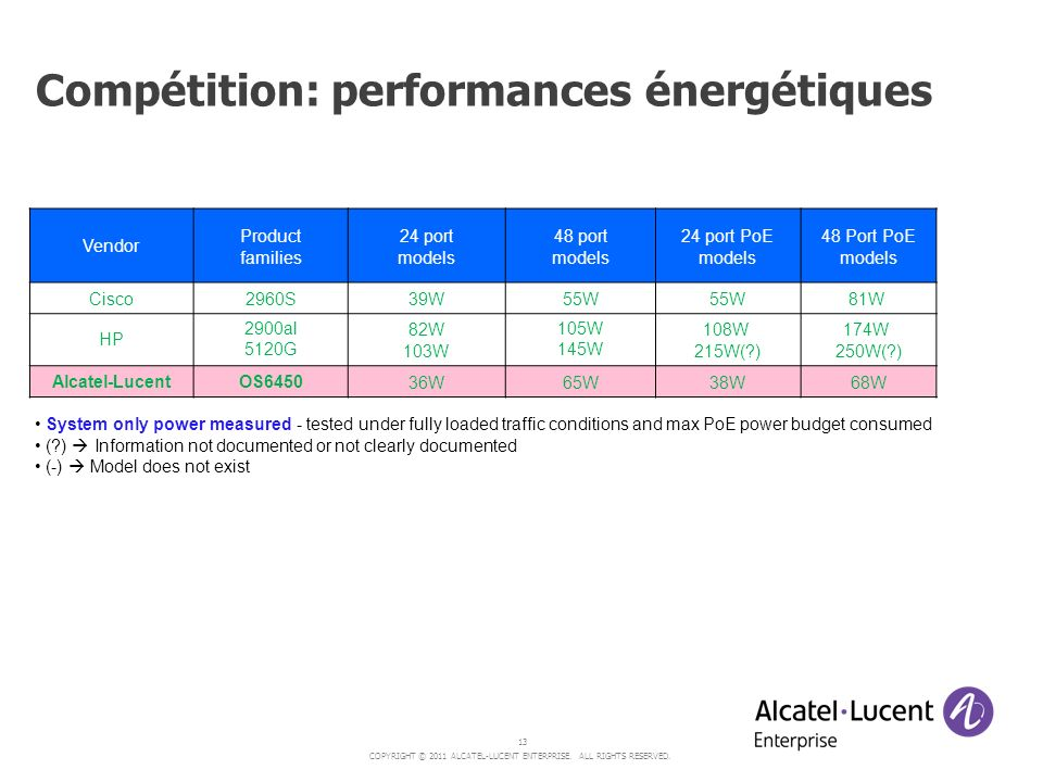 COPYRIGHT © 2011 ALCATEL-LUCENT ENTERPRISE.ALL RIGHTS RESERVED.