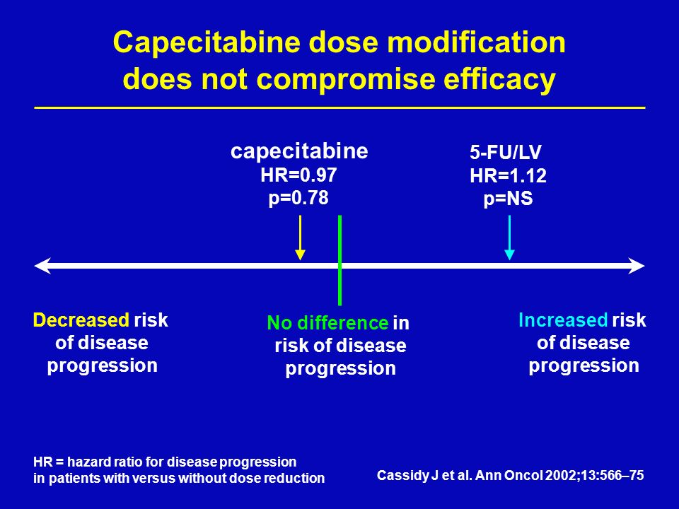 Capecitabine dose modification does not compromise efficacy Decreased risk of disease progression Increased risk of disease progression No difference